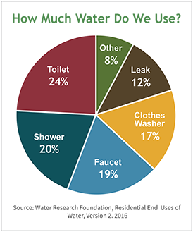 water use pie graph